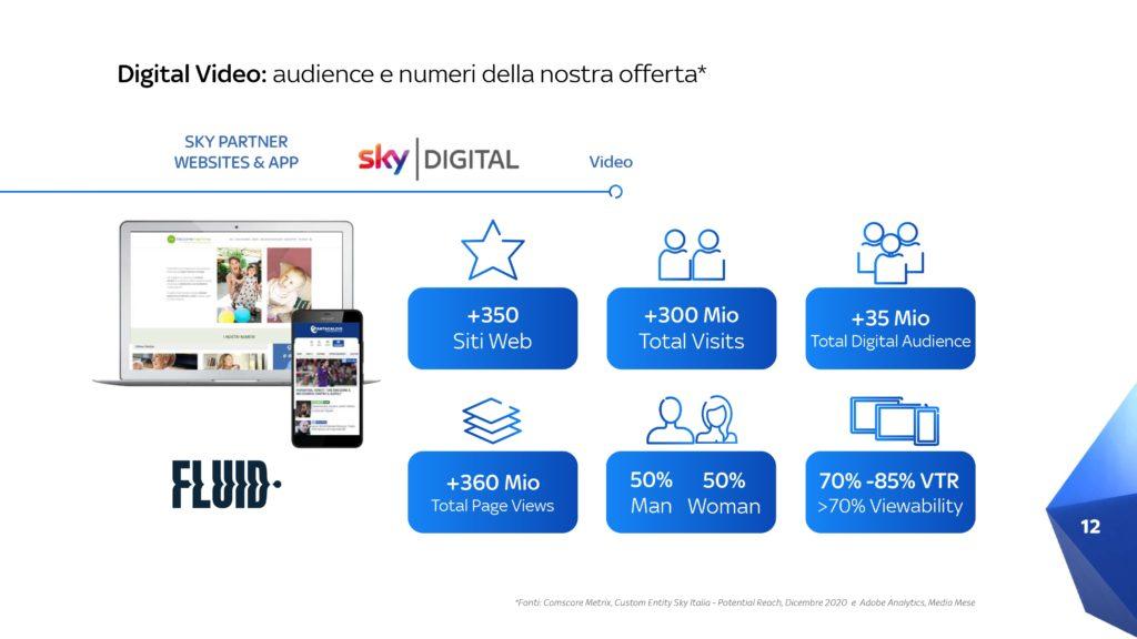Pubblicità-Sky-Digital-Video