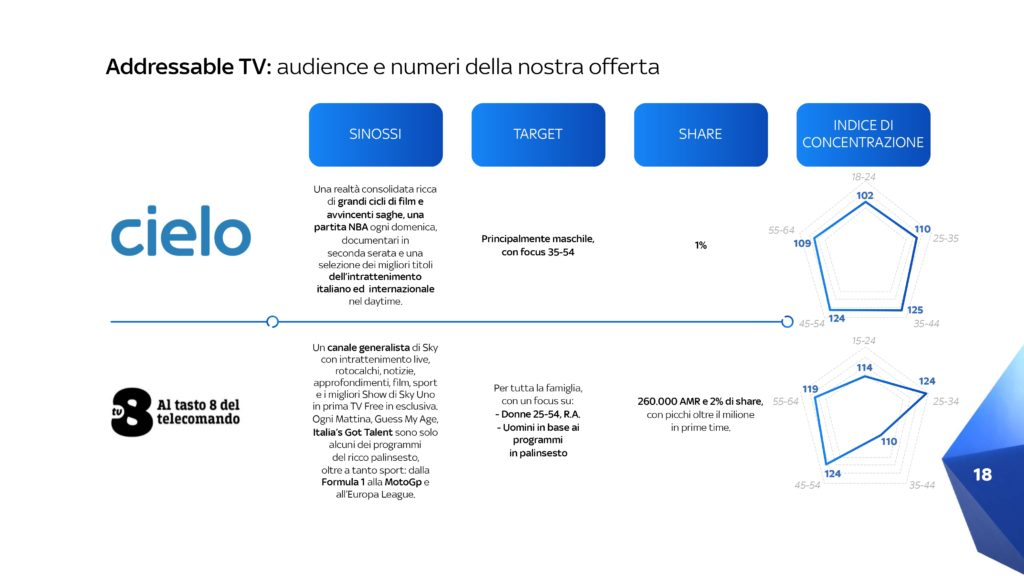 Pubblicità-Sky-Addressable-TV